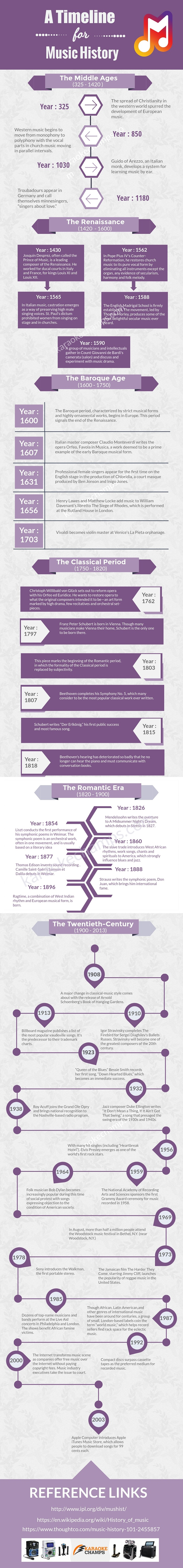 History of Music Infographic