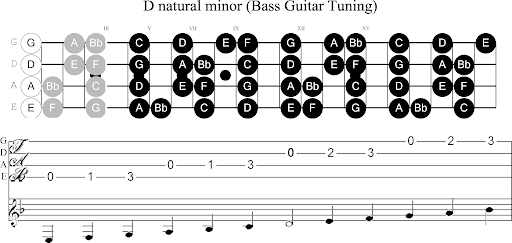 Guitar Blues Scales