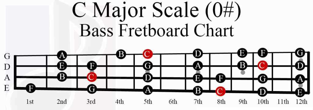 Musical Scales